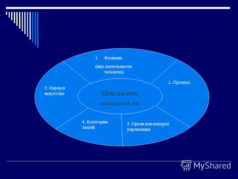 1.Функция (вид деятельности человека) 5. Наука и искусство Менеджмент определяется так: 2. Процесс 4. Категория людей 3. Орган или аппарат управления