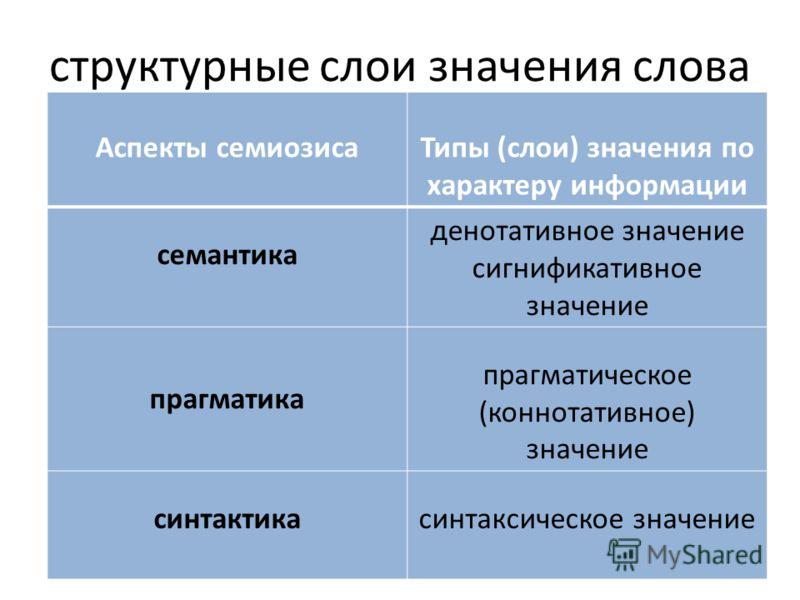 структурные слои значения слова Аспекты семиозисаТипы (слои) значения по характеру информации семантика денотативное значение сигнификативное значение прагматика прагматическое (коннотативное) значение синтактикасинтаксическое значение