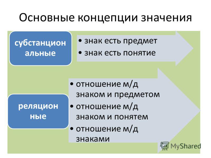 Основные концепции значения знак есть предмет знак есть понятие субстанцион альные отношение м/д знаком и предметом отношение м/д знаком и понятем отношение м/д знаками реляцион ные