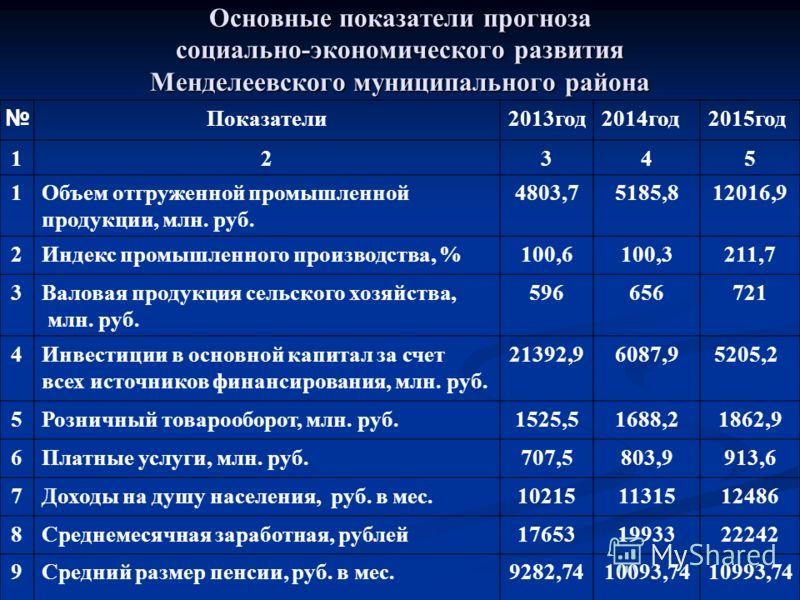 Основные показатели прогноза социально-экономического развития Менделеевского муниципального района Показатели2013год2014год2015год 12345 1Объем отгруженной промышленной продукции, млн. руб. 4803,75185,812016,9 2Индекс промышленного производства, %10