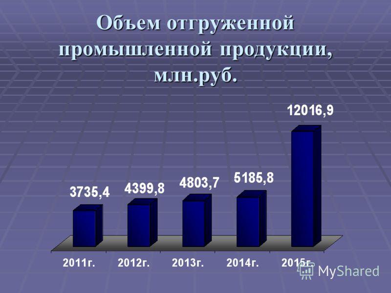 Объем отгруженной промышленной продукции, млн.руб.