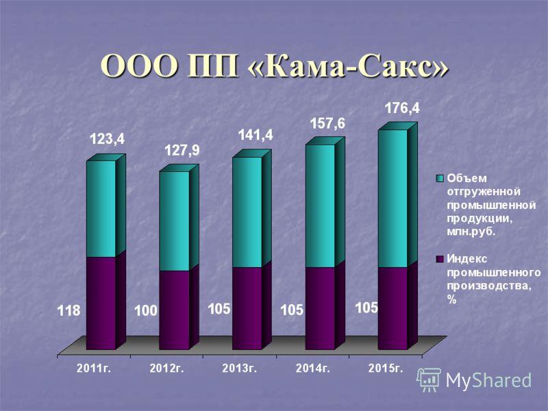 ООО ПП «Кама-Сакс»