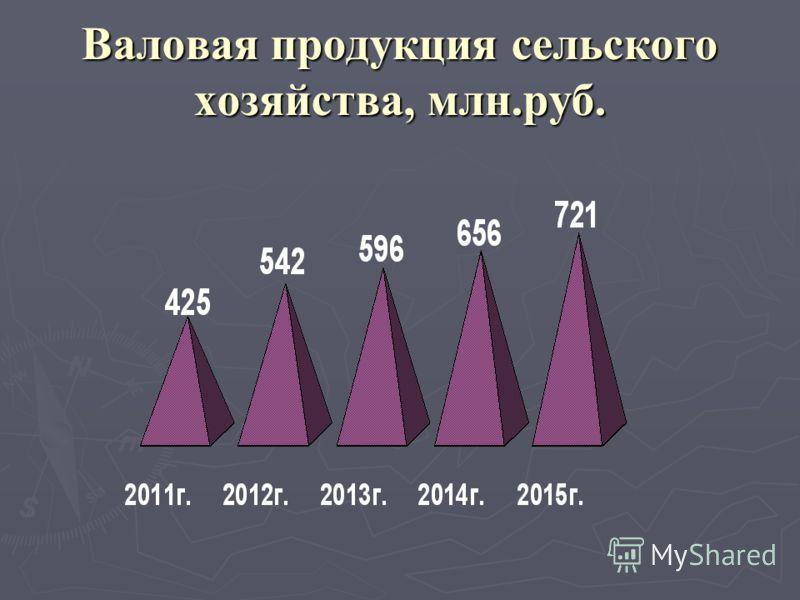 Валовая продукция сельского хозяйства, млн.руб.