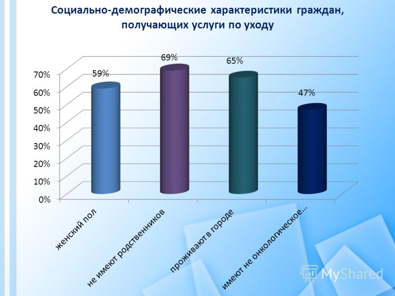 Социально-демографические характеристики граждан, получающих услуги по уходу