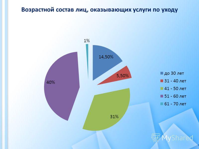 Возрастной состав лиц, оказывающих услуги по уходу