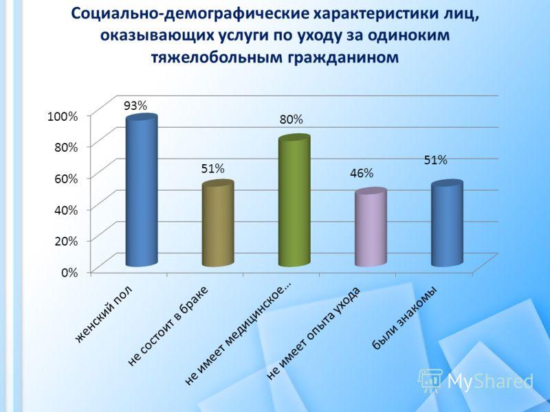 Социально-демографические характеристики лиц, оказывающих услуги по уходу за одиноким тяжелобольным гражданином