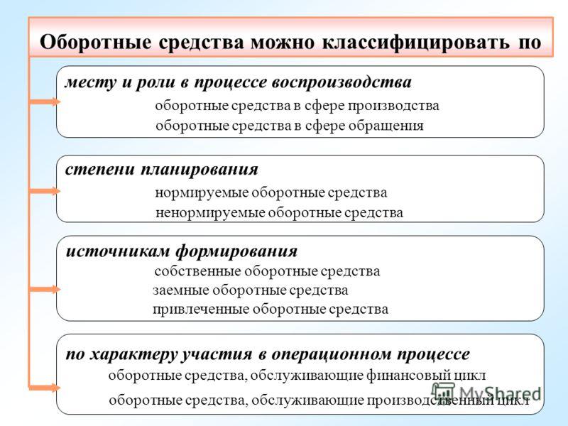 Оценка Обеспеченности Собственным Оборотным Капиталом Шпаргалка