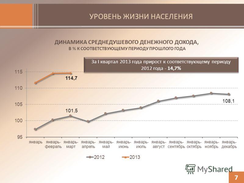УРОВЕНЬ ЖИЗНИ НАСЕЛЕНИЯ 7 ДИНАМИКА СРЕДНЕДУШЕВОГО ДЕНЕЖНОГО ДОХОДА, В % К СООТВЕТСТВУЮЩЕМУ ПЕРИОДУ ПРОШЛОГО ГОДА За I квартал 2013 года прирост к соответствующему периоду 2012 года - 14,7%