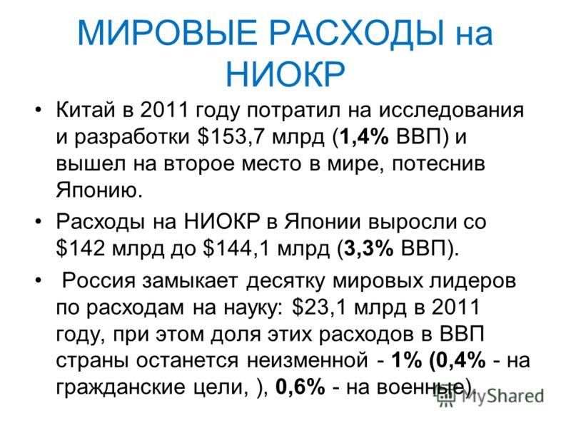 МИРОВЫЕ РАСХОДЫ на НИОКР Китай в 2011 году потратил на исследования и разработки $153,7 млрд (1,4% ВВП) и вышел на второе место в мире, потеснив Японию. Расходы на НИОКР в Японии выросли со $142 млрд до $144,1 млрд (3,3% ВВП). Россия замыкает десятку