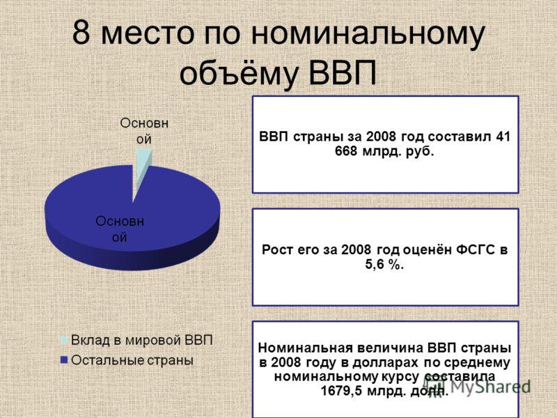 8 место по номинальному объёму ВВП ВВП страны за 2008 год составил 41 668 млрд. руб. Рост его за 2008 год оценён ФСГС в 5,6 %. Номинальная величина ВВП страны в 2008 году в долларах по среднему номинальному курсу составила 1679,5 млрд. долл.