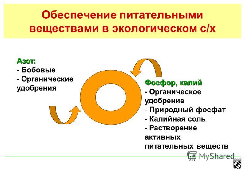 Обеспечение питательными веществами в экологическом с/х Фосфор, калий - Органическое удобрение - Природный фосфат - Калийная соль - Растворение активных питательных веществ Азот: - Бобовые - Органические удобрения