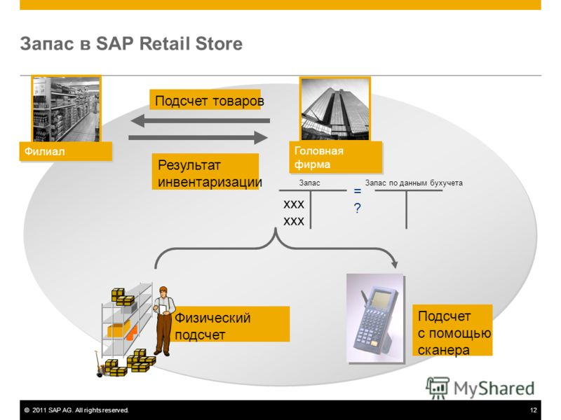 ©2011 SAP AG. All rights reserved.12 Запас в SAP Retail Store Подсчет товаров Физический подсчет Подсчет с помощью сканера Запас Запас по данным бухучета xxx Результат инвентаризации =?=? Филиал Головная фирма