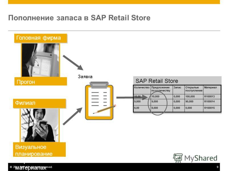 ©2011 SAP AG. All rights reserved.9 Пополнение запаса в SAP Retail Store SAP Retail Store Головная фирма Филиал Визуальное планирование потребности в материалах Заявка КоличествоПредложение по количеству ЗапасОткрытые поступления Материал 10,0010,000