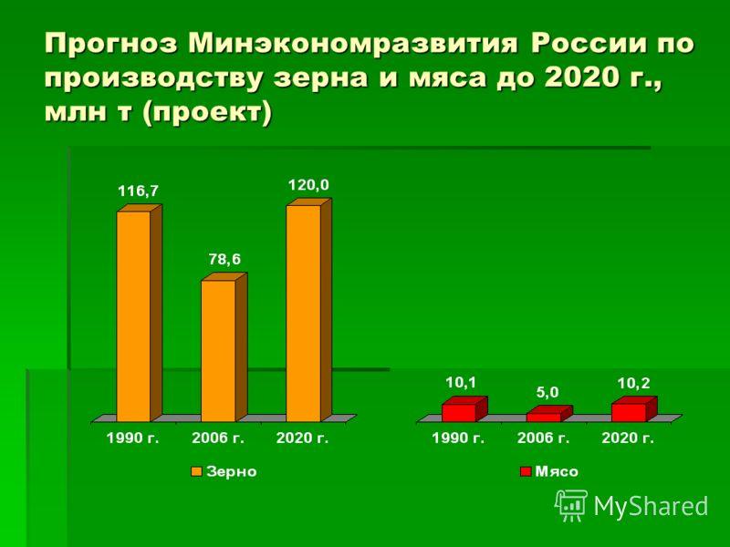 Прогноз Минэкономразвития России по производству зерна и мяса до 2020 г., млн т (проект)