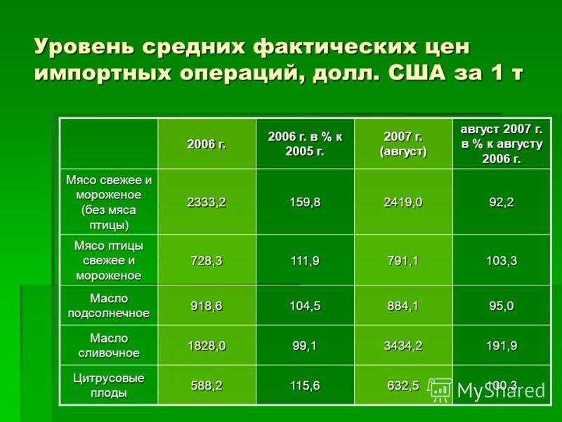 2006 г. 2006 г. в % к 2005 г. 2007 г. (август) август 2007 г. в % к августу 2006 г. Мясо свежее и мороженое (без мяса птицы) 2333,2159,82419,092,2 Мясо птицы свежее и мороженое 728,3111,9791,1103,3 Масло подсолнечное 918,6104,5884,195,0 Масло сливочн