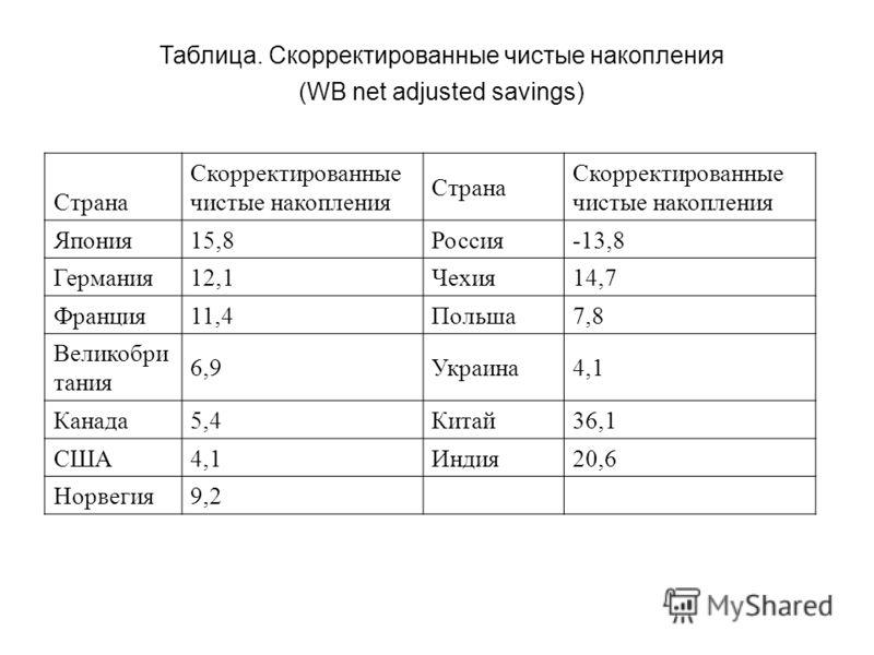 Таблица. Скорректированные чистые накопления (WB net adjusted savings) Страна Скорректированные чистые накопления Страна Скорректированные чистые накопления Япония15,8Россия-13,8 Германия12,1Чехия14,7 Франция11,4Польша7,8 Великобри тания 6,9Украина4,