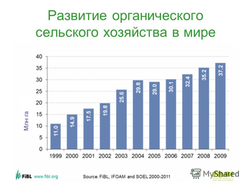 3 Развитие органического сельского хозяйства в мире Млн га