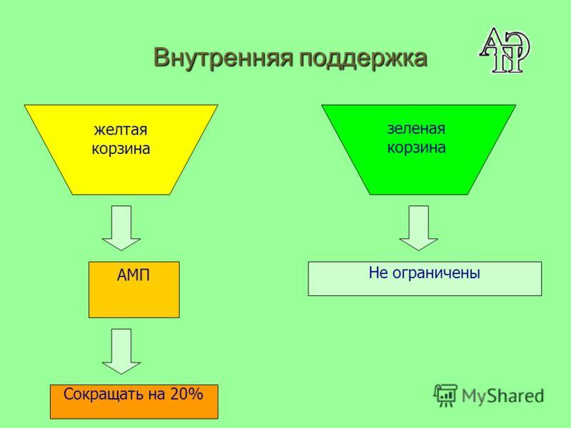 Внутренняя поддержка желтая корзина АМП Сокращать на 20% Не ограничены зеленая корзина