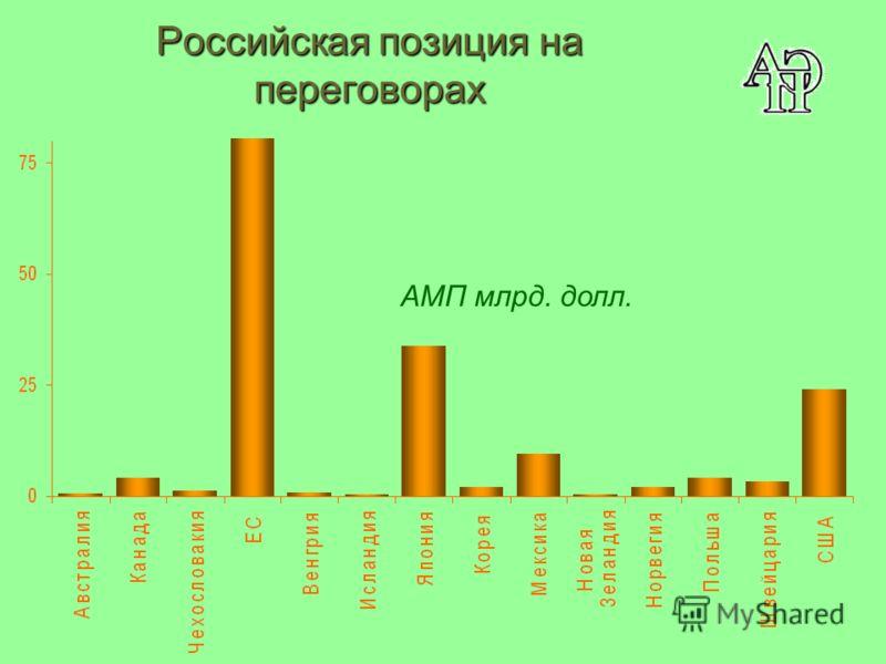 Российская позиция на переговорах AMП млрд. долл.
