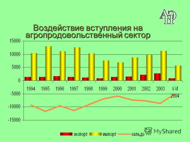Воздействие вступления на агропродовольственный сектор