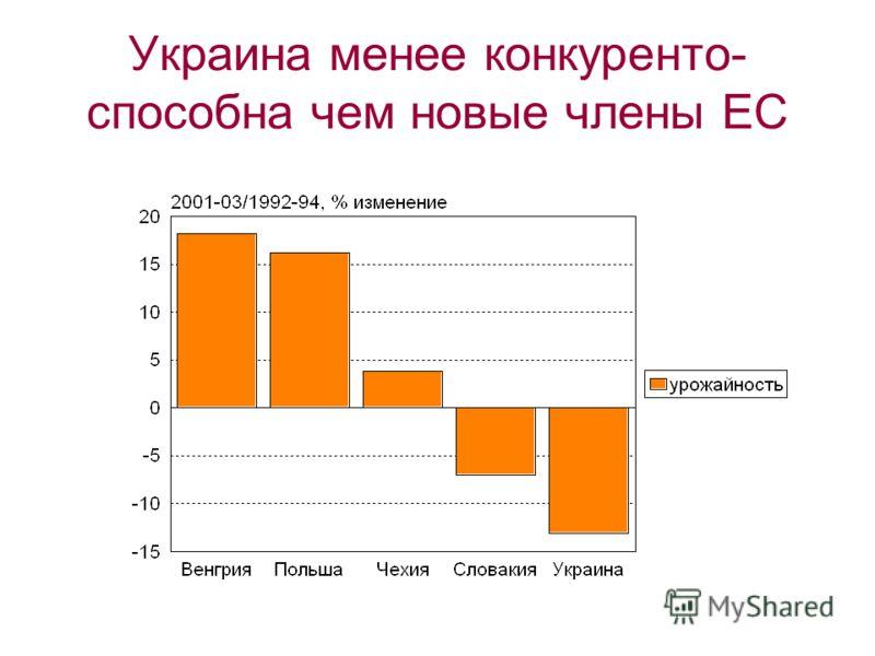 Украина менее конкуренто- способна чем новые члены ЕС