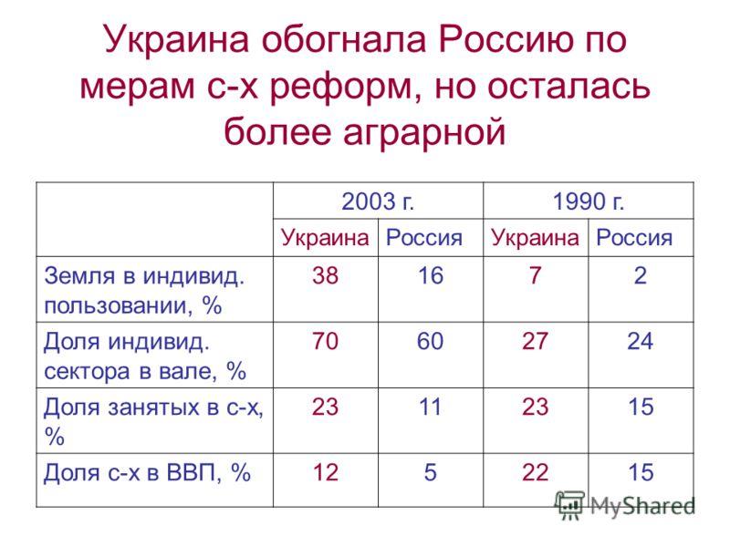 Украина обогнала Россию по мерам с-х реформ, но осталась более аграрной 2003 г.1990 г. УкраинаРоссияУкраинаРоссия Земля в индивид. пользовании, % 381672 Доля индивид. сектора в вале, % 70602724 Доля занятых в с-х, % 23112315 Доля с-х в ВВП, %1252215