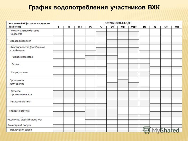 График водопотребления участников ВХК