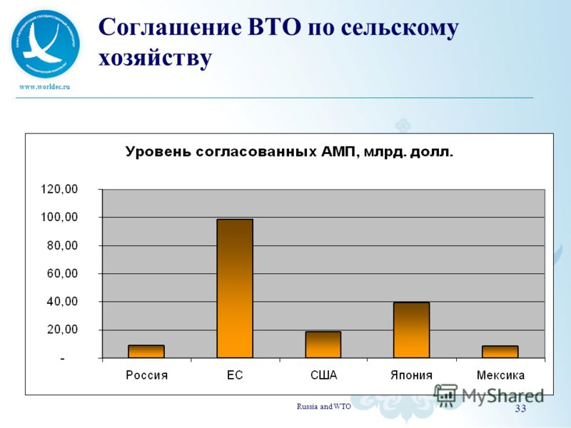 www.worldec.ru Соглашение ВТО по сельскому хозяйству Russia and WTO 33