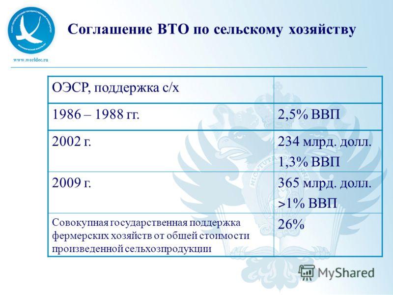 www.worldec.ru Соглашение ВТО по сельскому хозяйству ОЭСР, поддержка с/х 1986 – 1988 гг.2,5% ВВП 2002 г.234 млрд. долл. 1,3% ВВП 2009 г.365 млрд. долл. ˃ 1% ВВП Совокупная государственная поддержка фермерских хозяйств от общей стоимости произведенной