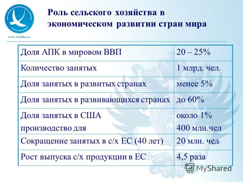 www.worldec.ru Роль сельского хозяйства в экономическом развитии стран мира Доля АПК в мировом ВВП20 – 25% Количество занятых1 млрд. чел. Доля занятых в развитых странахменее 5% Доля занятых в развивающихся странахдо 60% Доля занятых в США производст