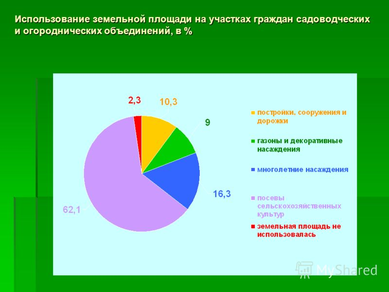 Использование земельной площади на участках граждан садоводческих и огороднических объединений, в %