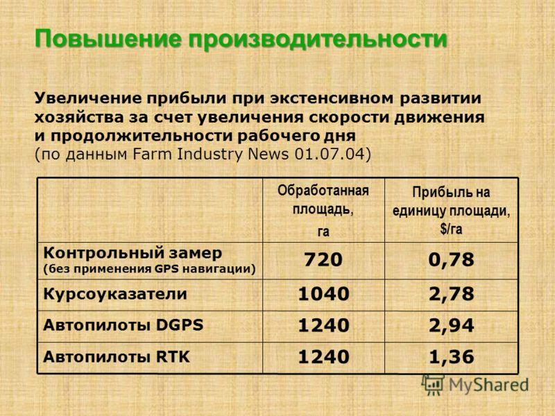 Повышение производительности 0,78720 Контрольный замер (без применения GPS навигации) 1,361240 Автопилоты RTK Автопилоты DGPS Курсоуказатели 2,941240 2,781040 Прибыль на единицу площади, $/га Обработанная площадь, га Увеличение прибыли при экстенсивн