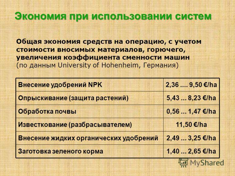 Экономия при использовании систем 2,49... 3,25 /haВнесение жидких органических удобрений 1,40... 2,65 /haЗаготовка зеленого корма 11,50 /haИзвесткован