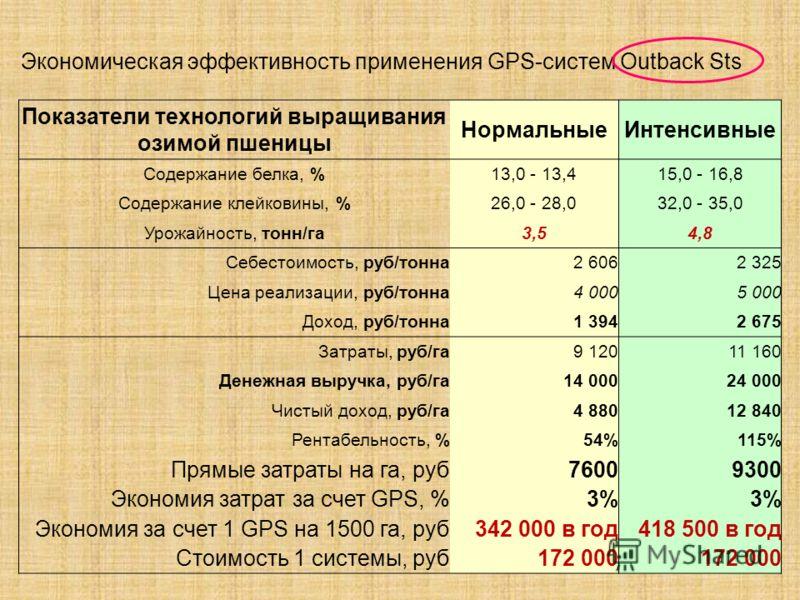 Показатели технологий выращивания озимой пшеницы НормальныеИнтенсивные Содержание белка, %13,0 - 13,415,0 - 16,8 Содержание клейковины, %26,0 - 28,032,0 - 35,0 Урожайность, тонн/га3,54,8 Себестоимость, руб/тонна2 6062 325 Цена реализации, руб/тонна4