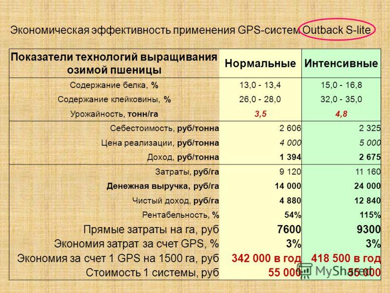Показатели технологий выращивания озимой пшеницы НормальныеИнтенсивные Содержание белка, %13,0 - 13,415,0 - 16,8 Содержание клейковины, %26,0 - 28,032