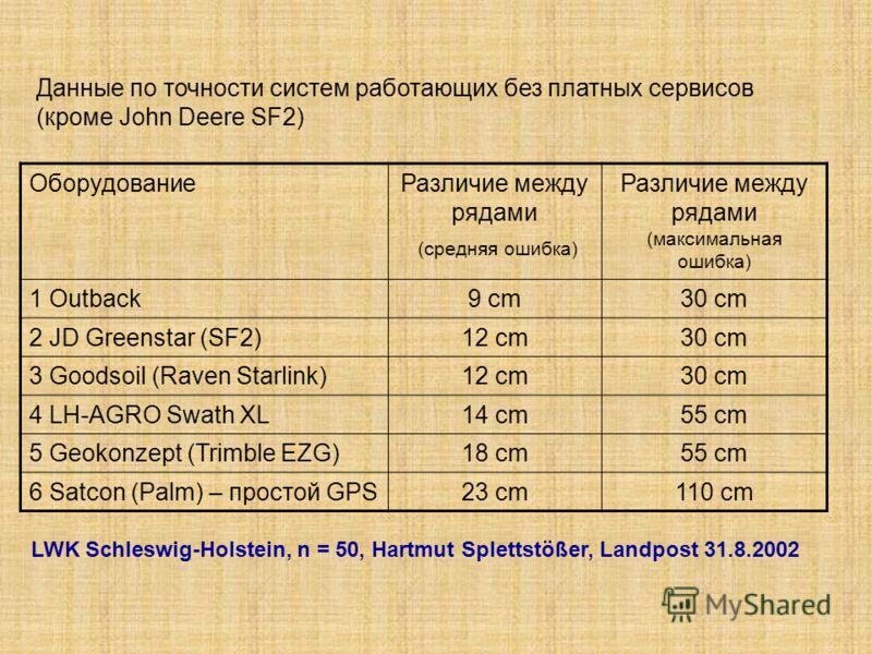 ОборудованиеРазличие между рядами (средняя ошибка) Различие между рядами (максимальная ошибка) 1 Outback9 cm30 cm 2 JD Greenstar (SF2)12 cm30 cm 3 Goo