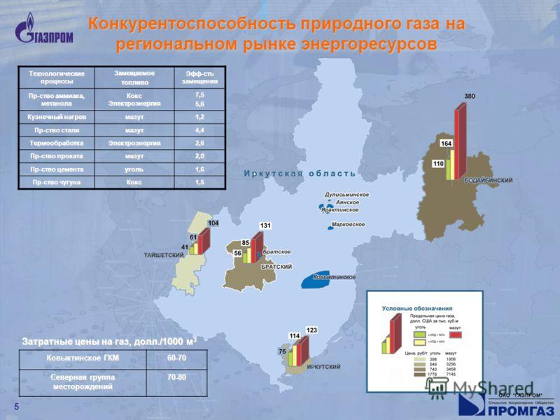 5 Конкурентоспособность природного газа на региональном рынке энергоресурсов Технологические процессы Замещаемое топливо топливо Эфф-сть замещения Пр-ство аммиака, метанола Кокс Электроэнергия 7,55,6 Кузнечный нагрев мазут1,2 Пр-ство стали мазут4,4 Т