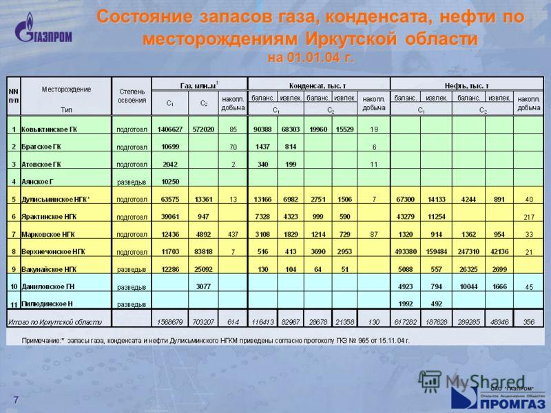 7 Состояние запасов газа, конденсата, нефти по месторождениям Иркутской области на 01.01.04 г. 7