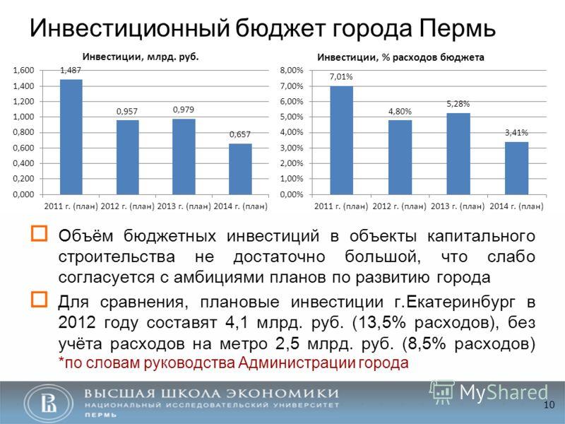 Инвестиционный бюджет города Пермь Объём бюджетных инвестиций в объекты капитального строительства не достаточно большой, что слабо согласуется с амбициями планов по развитию города Для сравнения, плановые инвестиции г.Екатеринбург в 2012 году состав