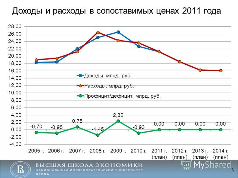 Доходы и расходы в сопоставимых ценах 2011 года 3
