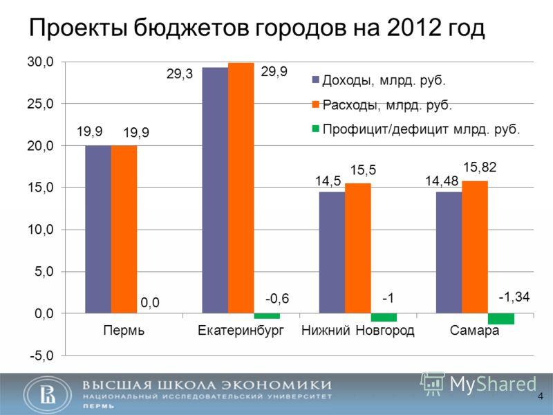 Проекты бюджетов городов на 2012 год 4
