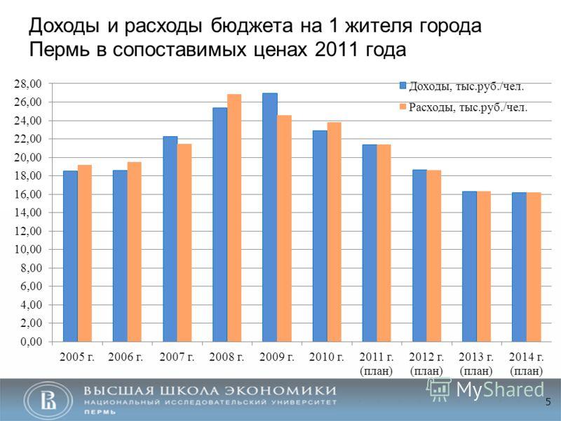 Доходы и расходы бюджета на 1 жителя города Пермь в сопоставимых ценах 2011 года 5
