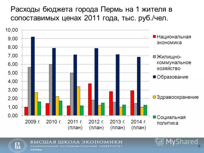 Расходы бюджета города Пермь на 1 жителя в сопоставимых ценах 2011 года, тыс. руб./чел. 6
