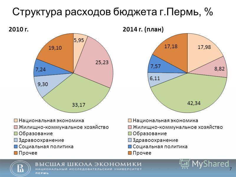 Структура расходов бюджета г.Пермь, % 7