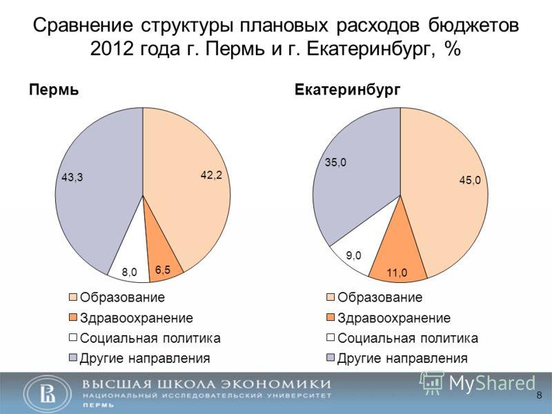 Сравнение структуры плановых расходов бюджетов 2012 года г. Пермь и г. Екатеринбург, % 8