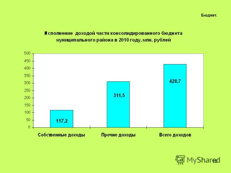 16 Бюджет.