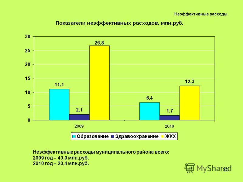 30 Неэффективные расходы. Неэффективные расходы муниципального района всего: 2009 год – 40,0 млн.руб. 2010 год – 20,4 млн.руб.