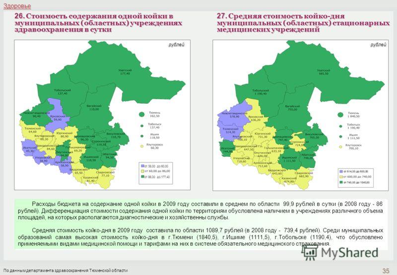 Расходы бюджета на содержание одной койки в 2009 году составили в среднем по области 99,9 рублей в сутки (в 2008 году - 86 рублей). Дифференциация стоимости содержания одной койки по территориям обусловлена наличием в учреждениях различного объема пл