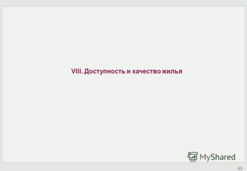 VIII. Доступность и качество жилья 63