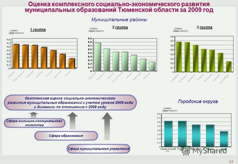 Муниципальные районы Городские округа Оценка комплексного социально-экономического развития муниципальных образований Тюменской области за 2009 год 84 уровень эффективности 1 группа 2 группа3 группа Комплексная оценка социально-экономического развити